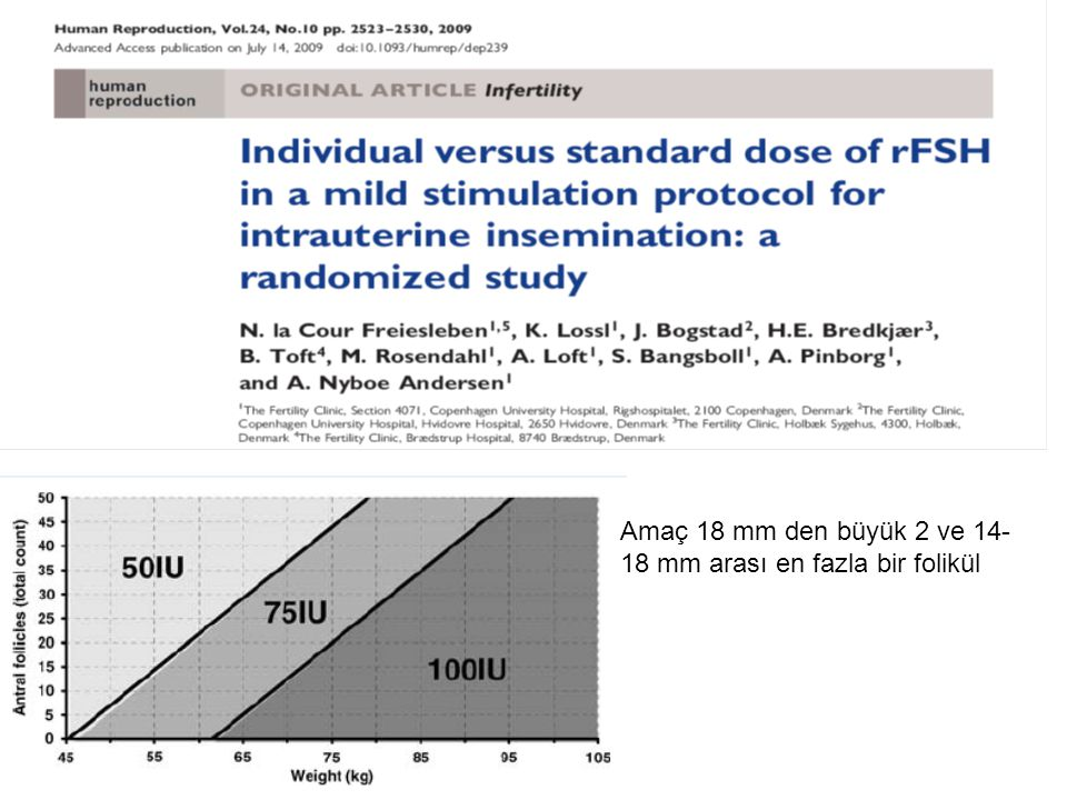 Multicentre randomized controlled trial (RCT) including 228 ovulatory patients scheduled for COS and IUI. Patients were randomized to 'individual' (50–100 IU rFSH/day, n ¼ 113) or 'standard' (75 IU rFSH/day, n ¼ 115) dose. 'Individual' dose was prescribed according to the nomogram, which was based on patients' body weight and antral follicle count. The primary end-point was the proportion of patients with two to three follicles 14 mm (maximum two follicles 18 mm) o n the day of hCG (leading follicle ¼ 18 mm). Primary analysis was made by intention-to-treat. results: In the 'individual' group, 79/113 (70%) of the patients developed two to three follicles versus 64/115 (56%) in the 'standard' group [absolute difference ¼ 14.3 percentage points; 95% confidence interval (CI) 2–26, P ¼ 0.03; absolute difference ¼ 14.4; 95% CI 2–27, P ¼ 0.02, when adjusting for centre]. Among patients with two to three follicles, the proportion of patients with two follicles was 46/79 (58%) in the 'individual' group versus 34/64 (53%) in the 'standard' group, P ¼ 0.54. Ongoing pregnancy rate was 23/113 (20%) in